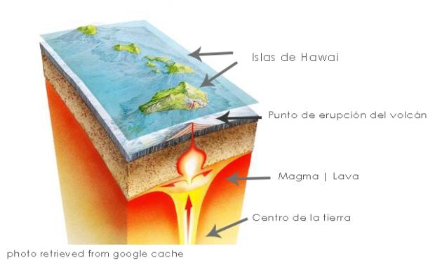 Gracias a las erupciones volcánicas tenemos maravillas en la tierra como las islas de Hawaii - más en www.20minutospordia.com